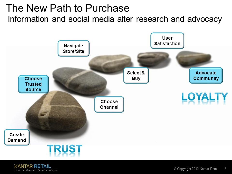 The New Path to Purchase