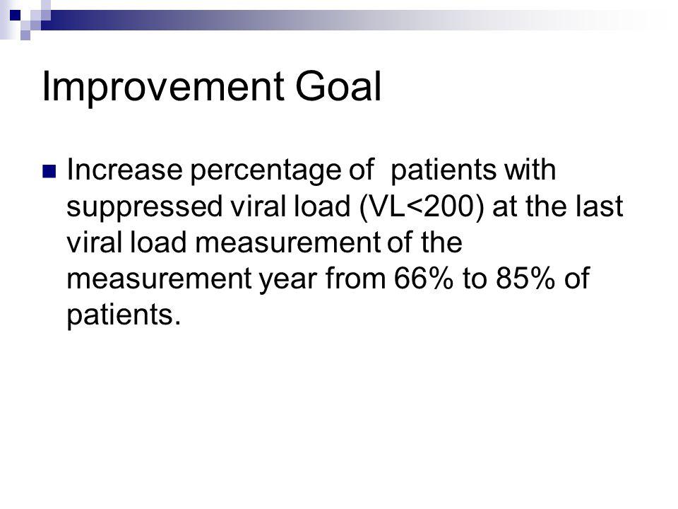 Improvement Goal