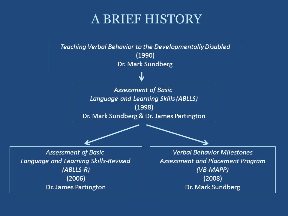 A BRIEF HISTORY Teaching Verbal Behavior to the Developmentally Disabled. (1990) Dr. Mark Sundberg.
