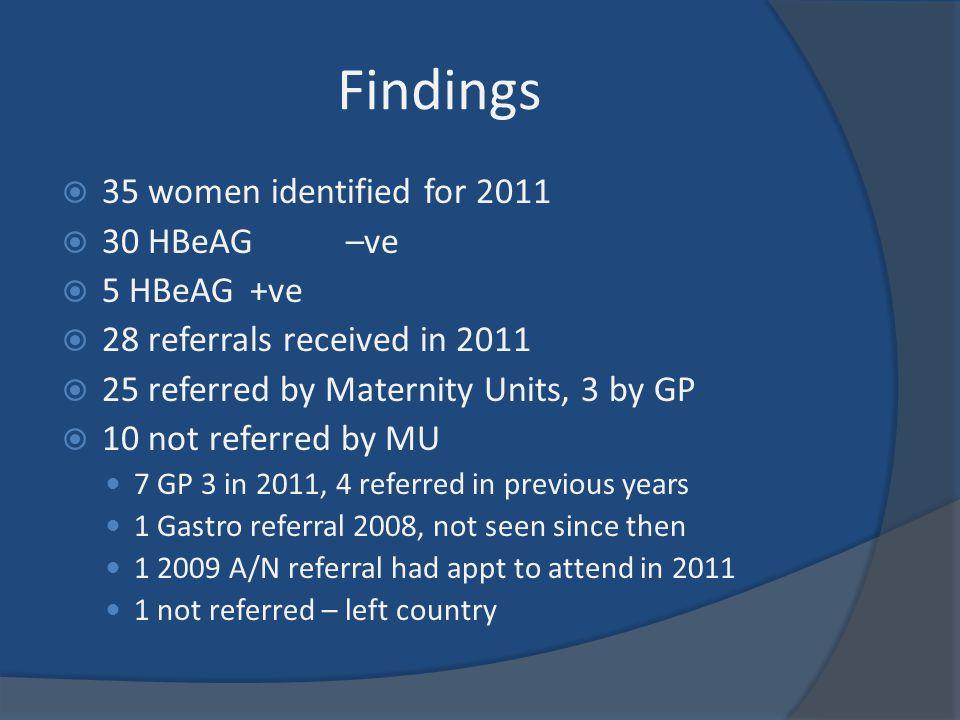 Findings 35 women identified for 2011 30 HBeAG –ve 5 HBeAG +ve