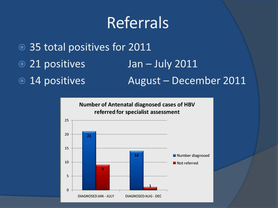 Referrals 35 total positives for 2011 21 positives Jan – July 2011