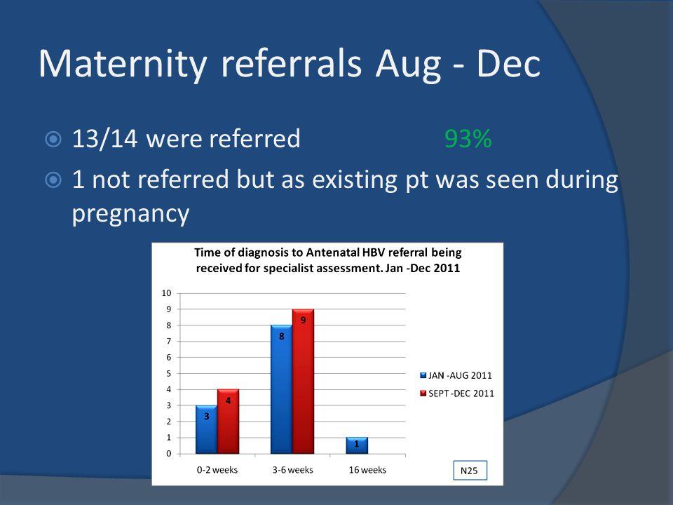 Maternity referrals Aug - Dec