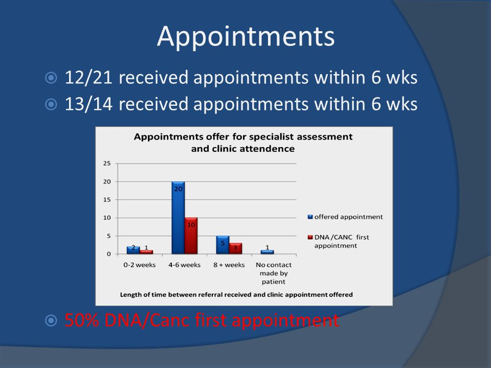 Appointments 12/21 received appointments within 6 wks
