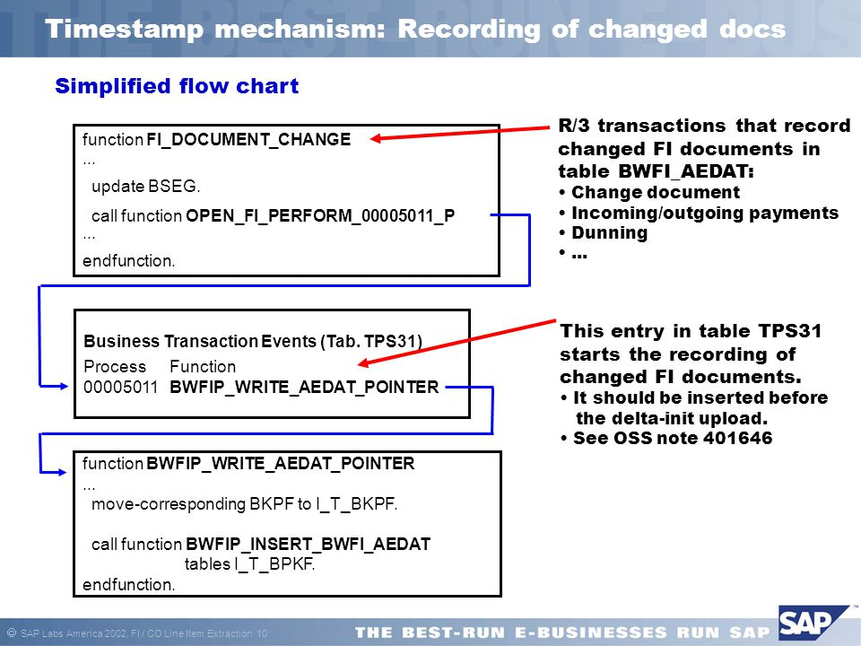 Timestamp mechanism: Recording of changed docs