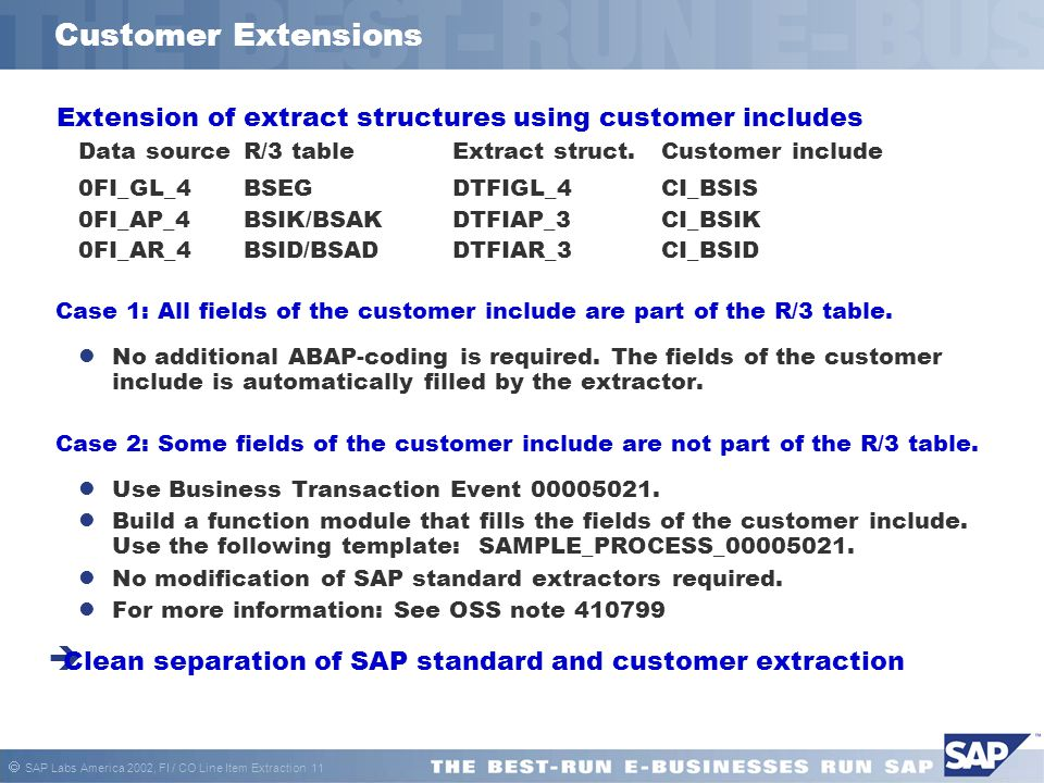Customer Extensions Extension of extract structures using customer includes. Data source R/3 table Extract struct. Customer include.
