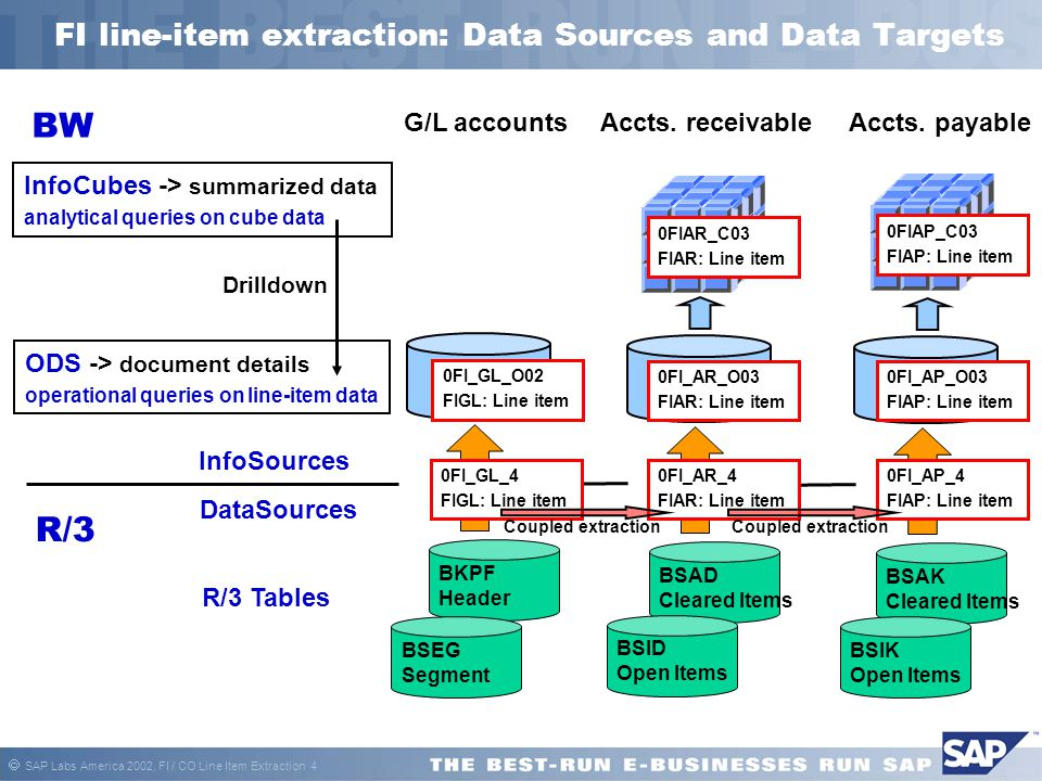 FI line-item extraction: Data Sources and Data Targets