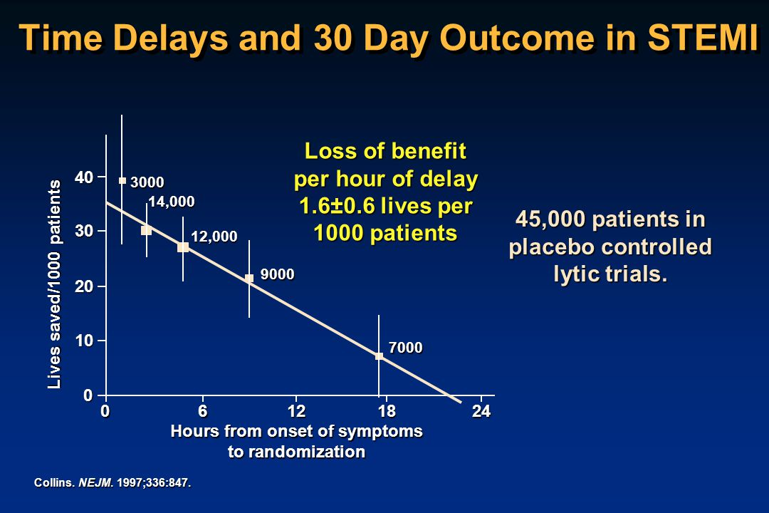 Time Delays and 30 Day Outcome in STEMI