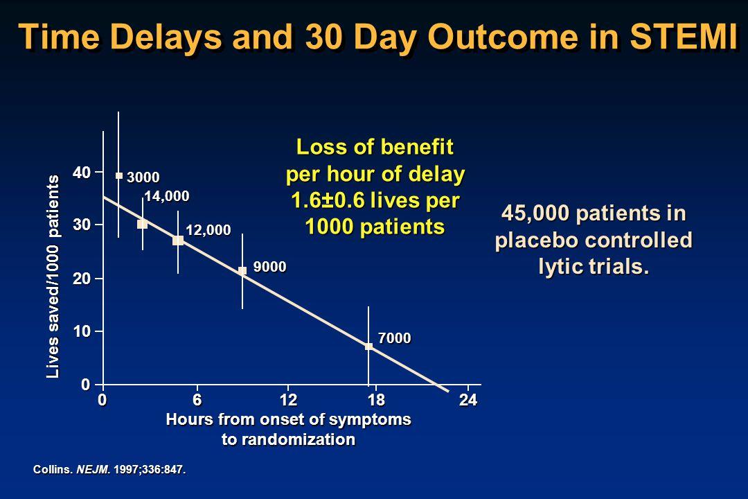 Time Delays and 30 Day Outcome in STEMI