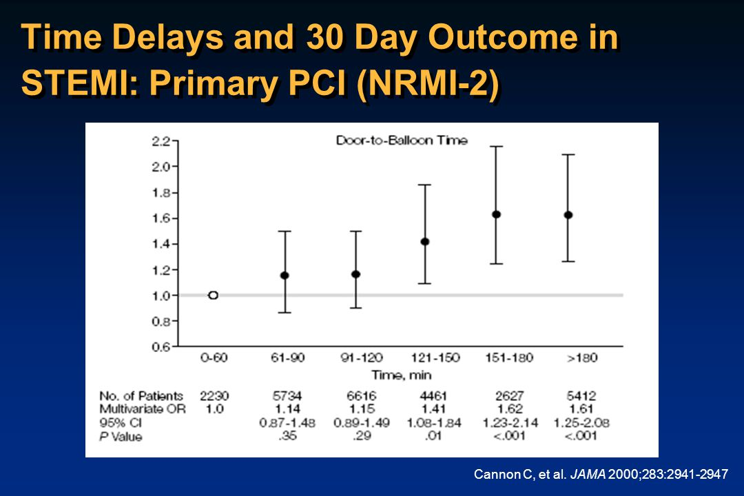Time Delays and 30 Day Outcome in STEMI: Primary PCI (NRMI-2)