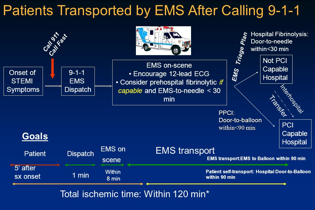 Patients Transported by EMS After Calling 9-1-1