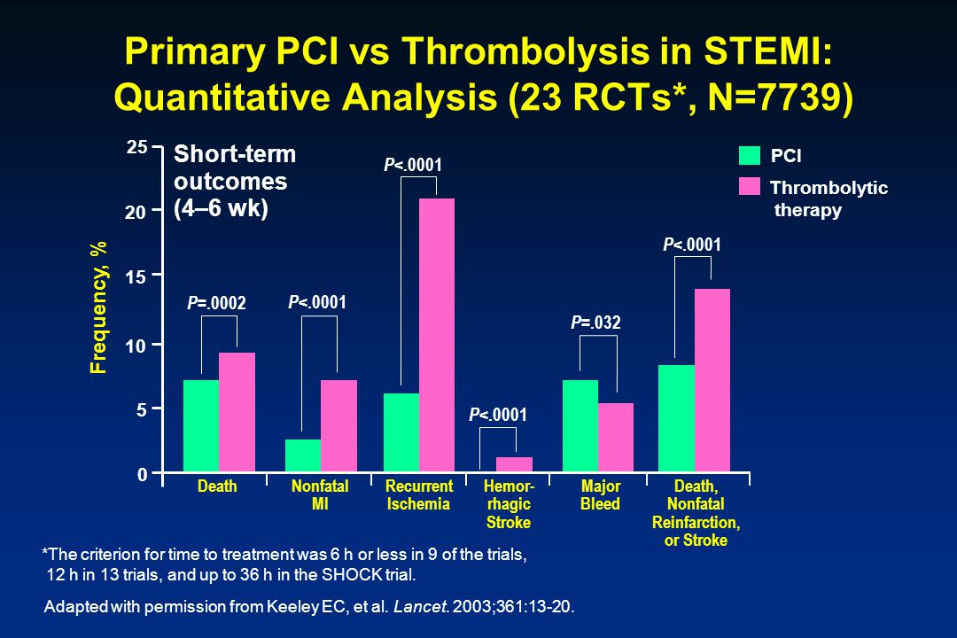 Primary PCI vs Thrombolysis in STEMI: Quantitative Analysis (23 RCTs