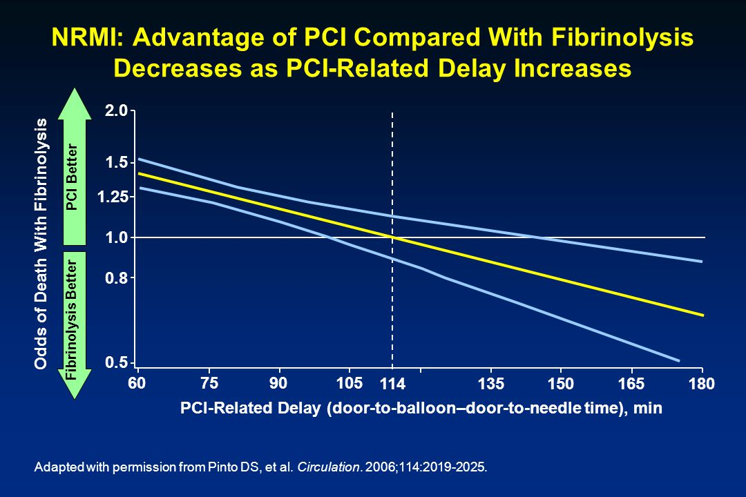 NRMI: Advantage of PCI Compared With Fibrinolysis Decreases as PCI-Related Delay Increases