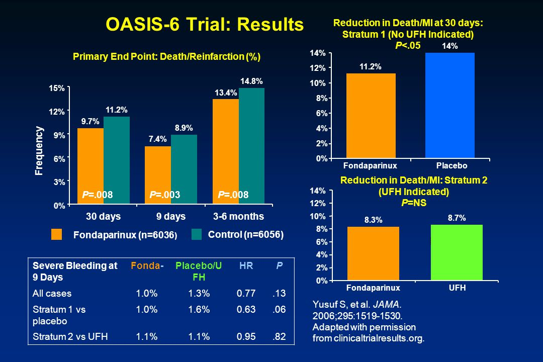 OASIS-6 Trial: Results 14% Reduction in Death/MI at 30 days: Stratum 1 (No UFH Indicated) P<.05. Reduction in Death/MI: Stratum 2.