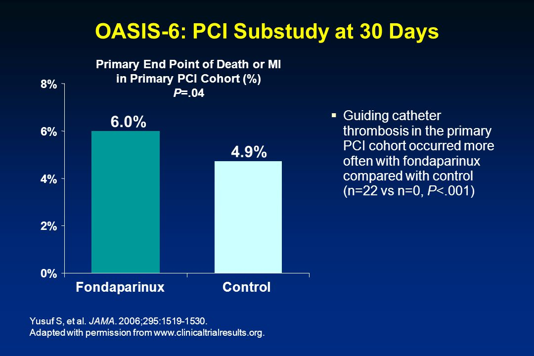 OASIS-6: PCI Substudy at 30 Days