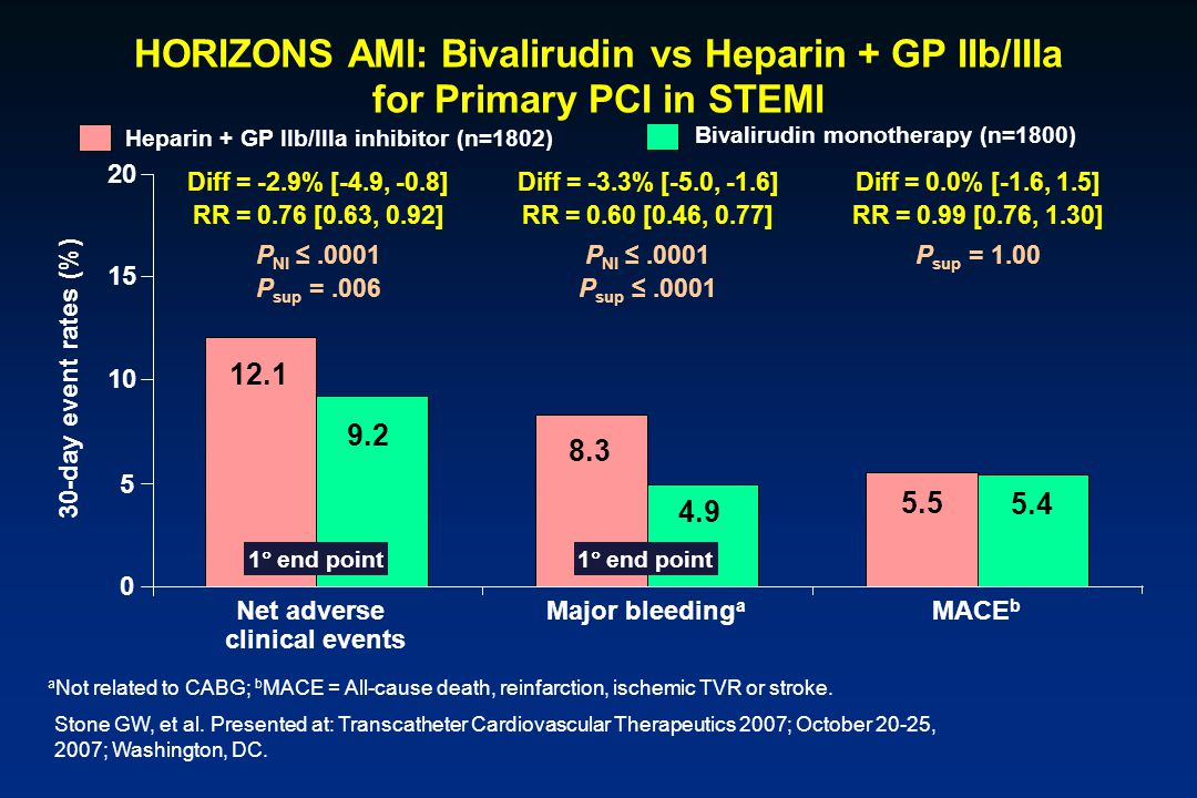 HORIZONS AMI: Bivalirudin vs Heparin + GP IIb/IIIa for Primary PCI in STEMI