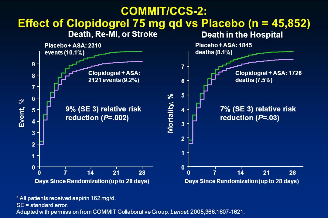 COMMIT/CCS-2: Effect of Clopidogrel 75 mg qd vs Placebo (n = 45,852)