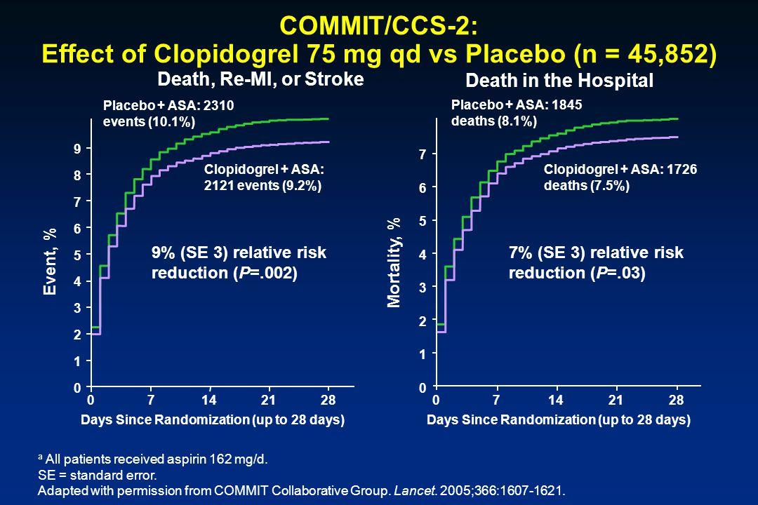 COMMIT/CCS-2: Effect of Clopidogrel 75 mg qd vs Placebo (n = 45,852)