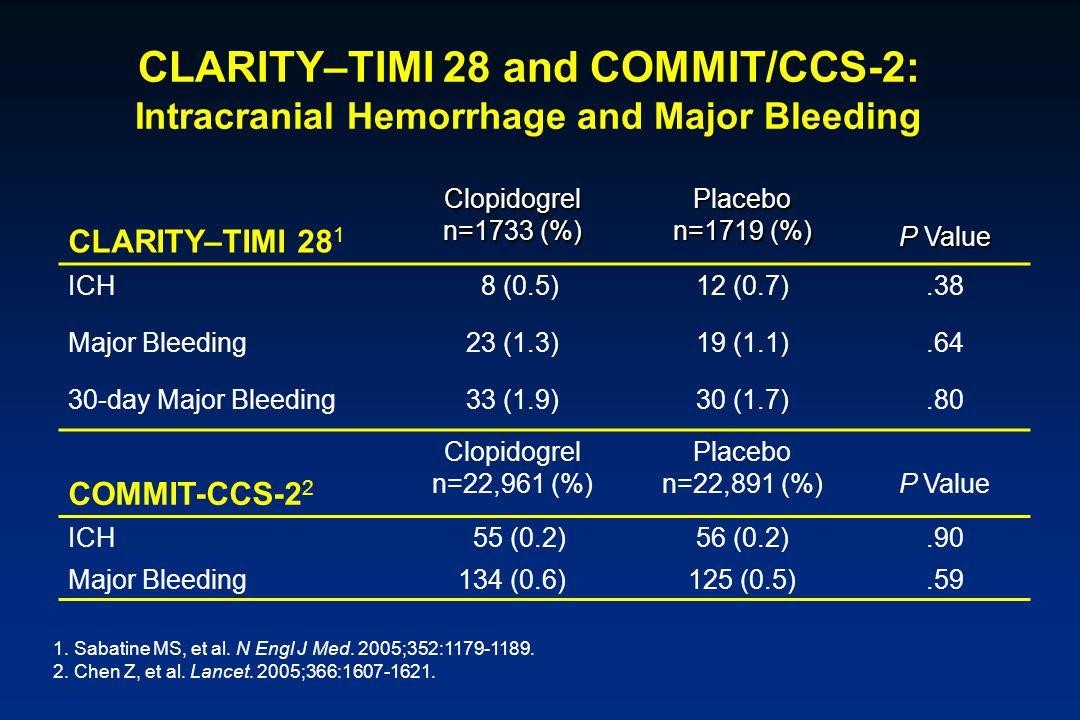 CLARITY–TIMI 28 and COMMIT/CCS-2: Intracranial Hemorrhage and Major Bleeding