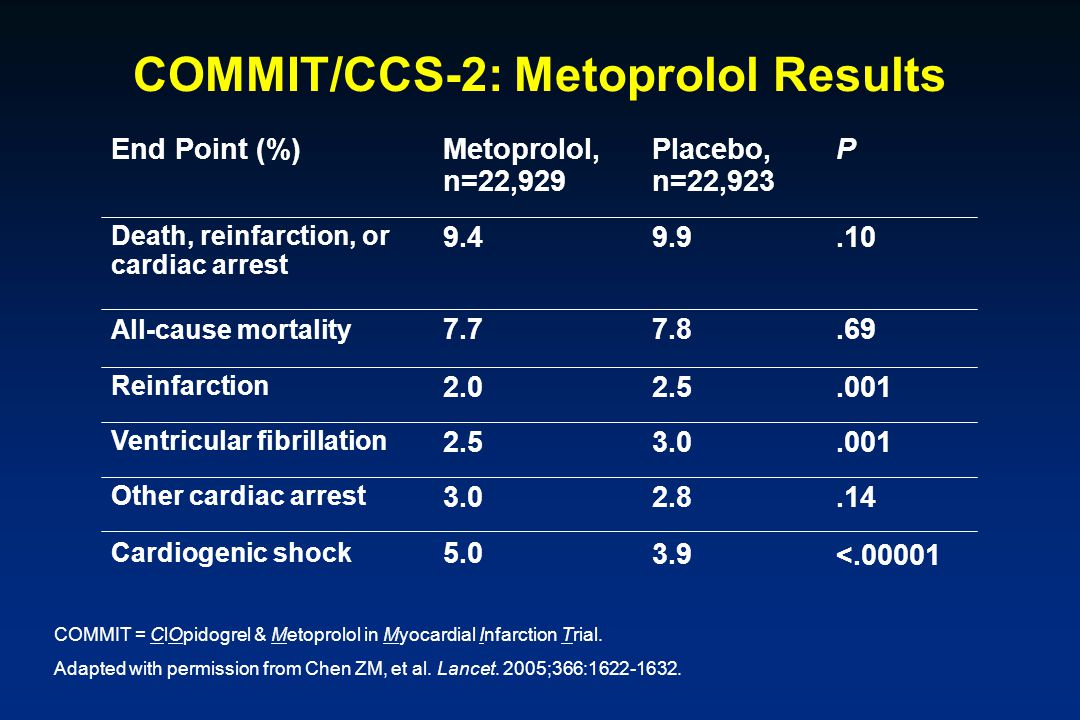 COMMIT/CCS-2: Metoprolol Results