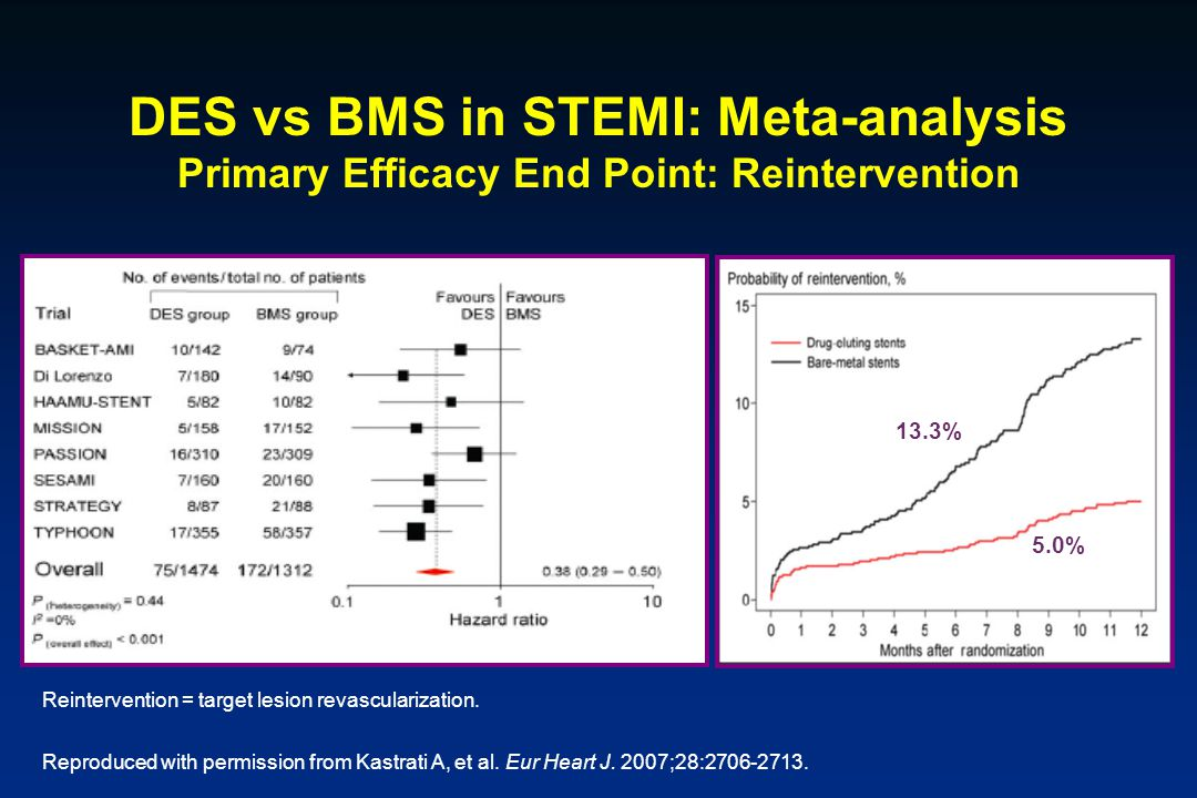 DES vs BMS in STEMI: Meta-analysis Primary Efficacy End Point: Reintervention