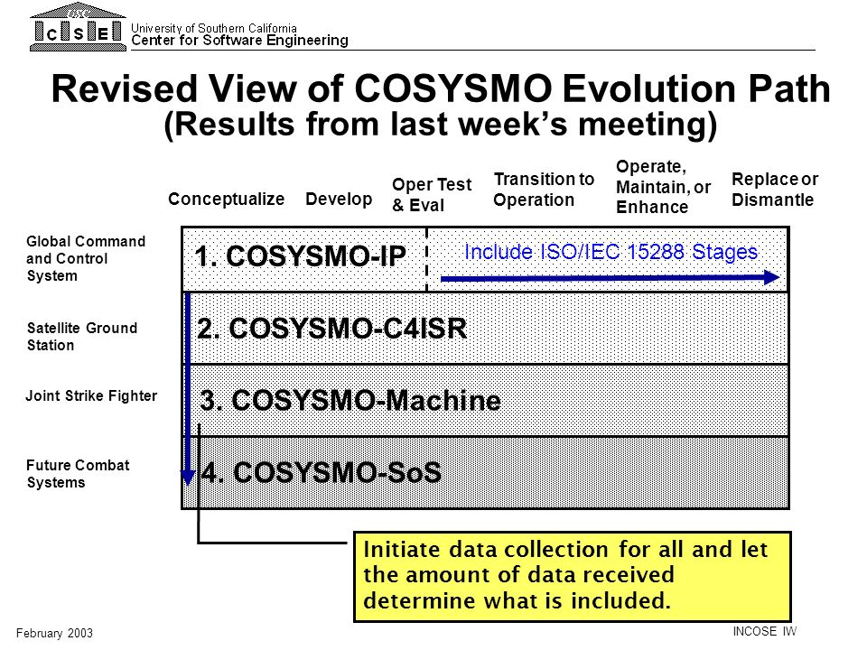 Revised View of COSYSMO Evolution Path (Results from last week's meeting)