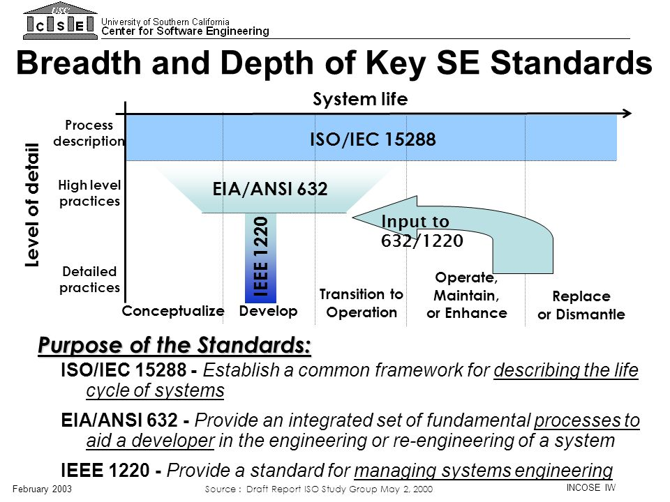 Breadth and Depth of Key SE Standards