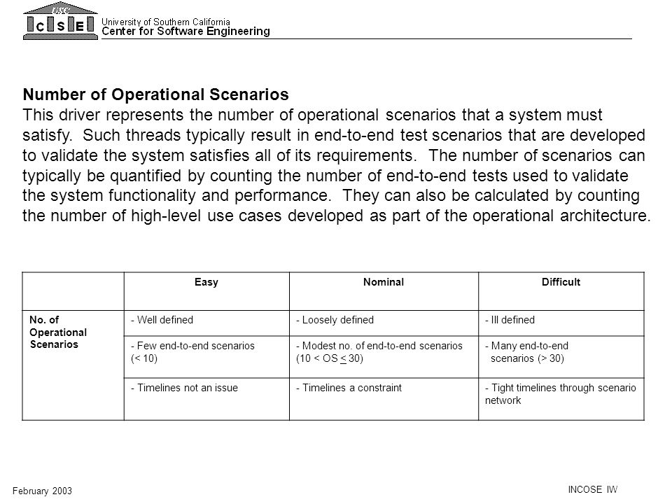 Number of Operational Scenarios