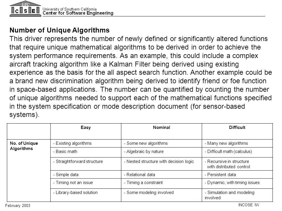 Number of Unique Algorithms