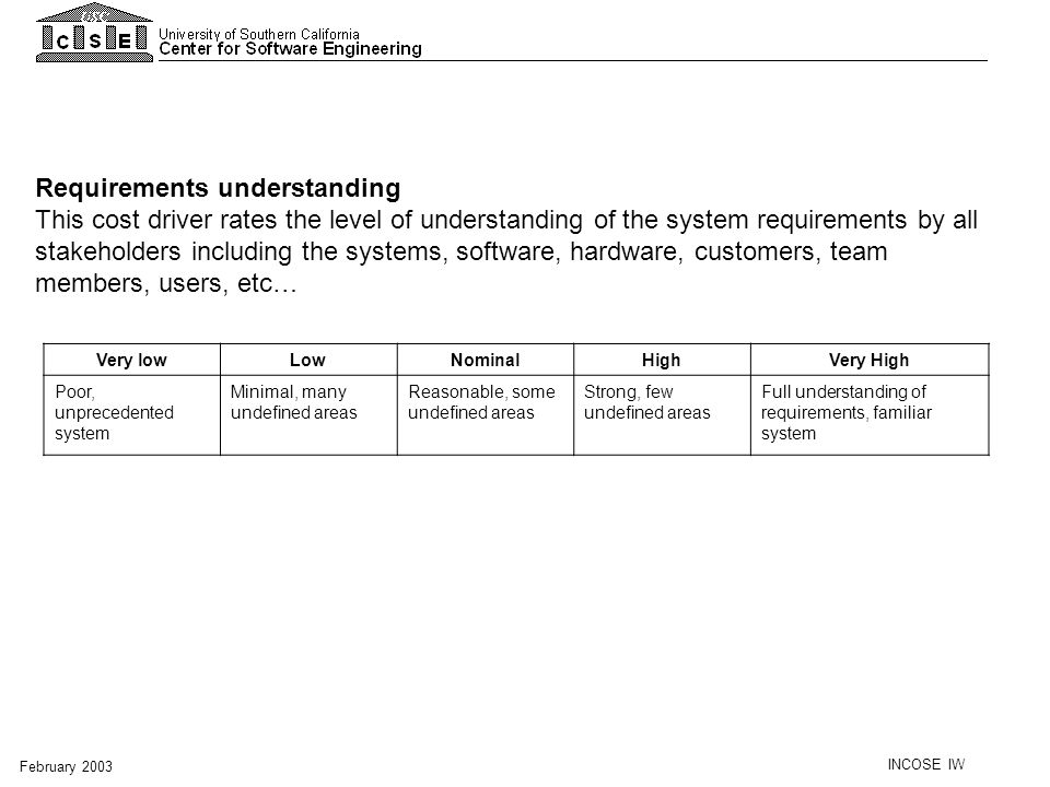 Requirements understanding