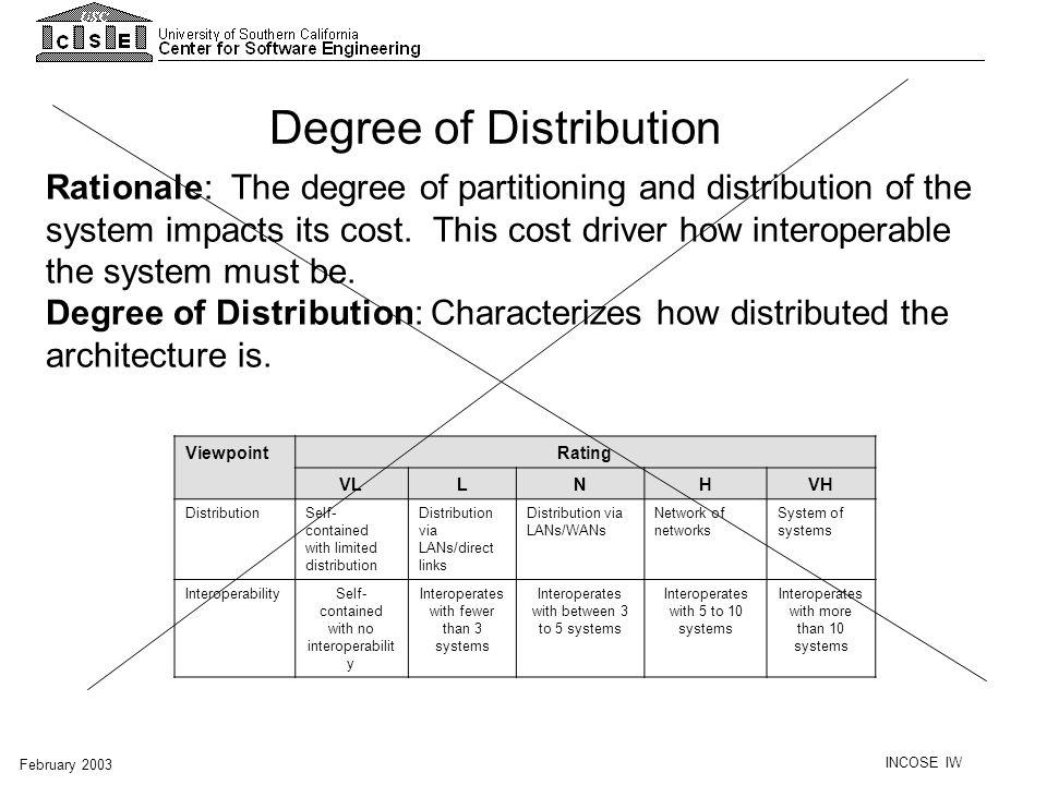 Degree of Distribution