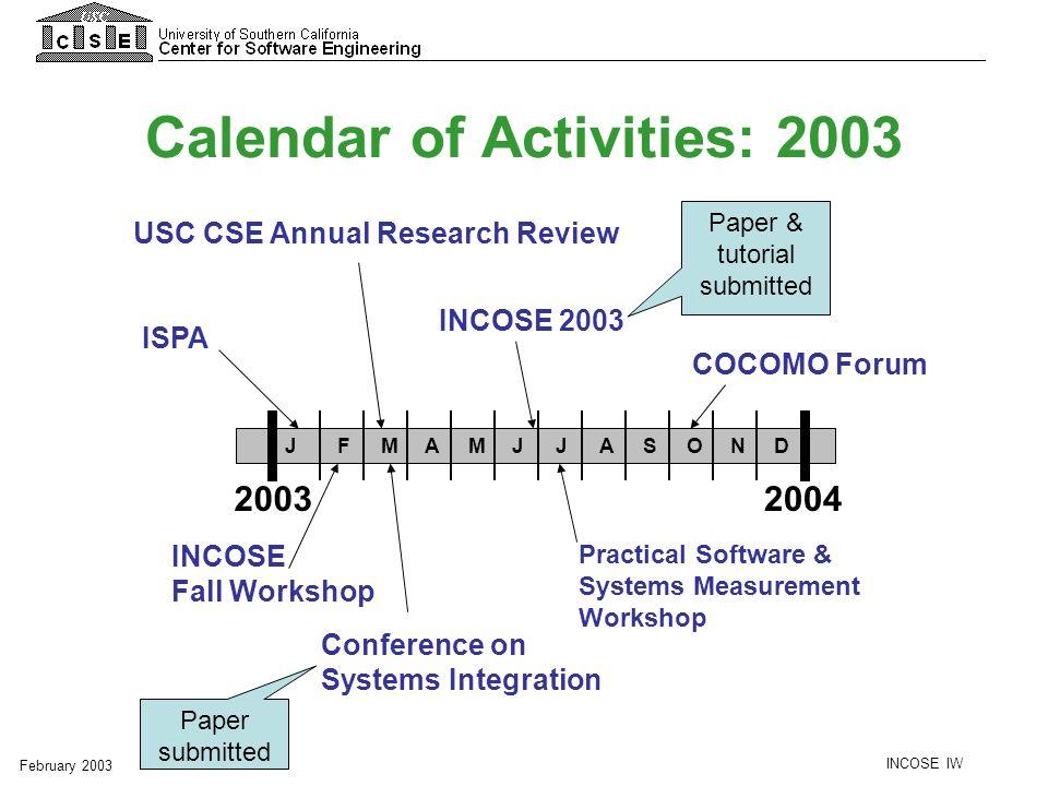 Calendar of Activities: 2003