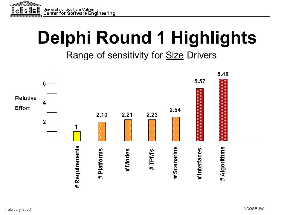 Delphi Round 1 Highlights