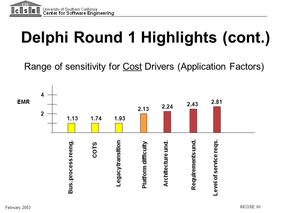 Delphi Round 1 Highlights (cont.)
