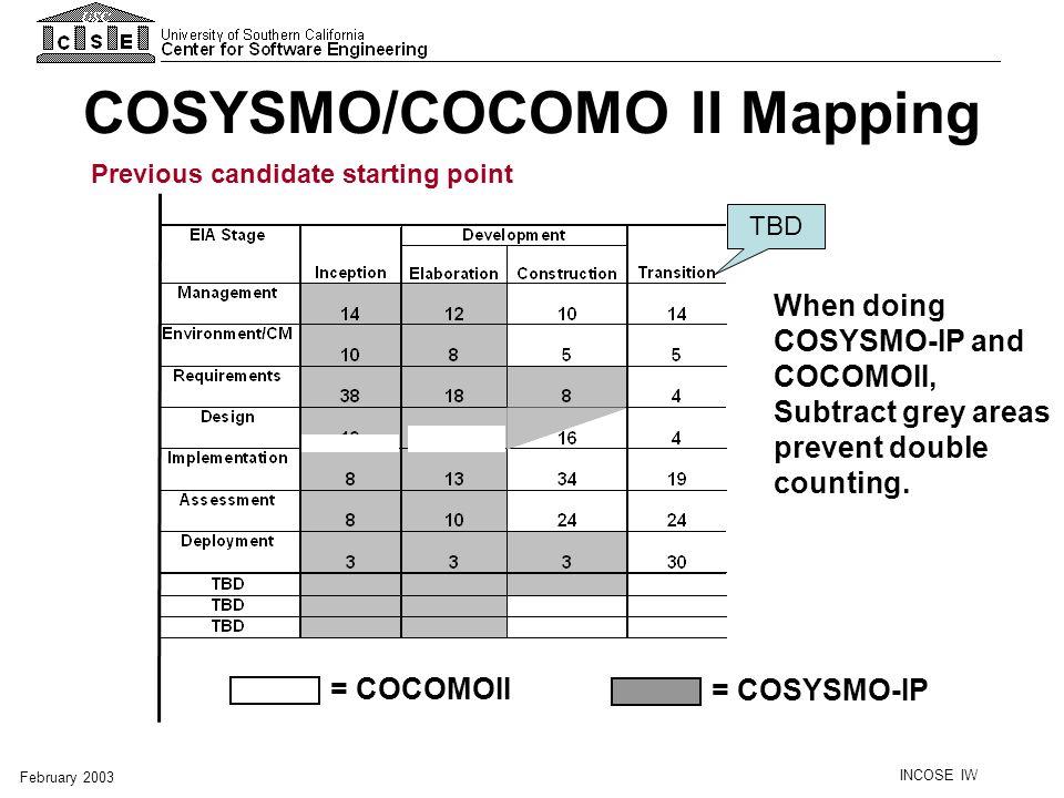 COSYSMO/COCOMO II Mapping