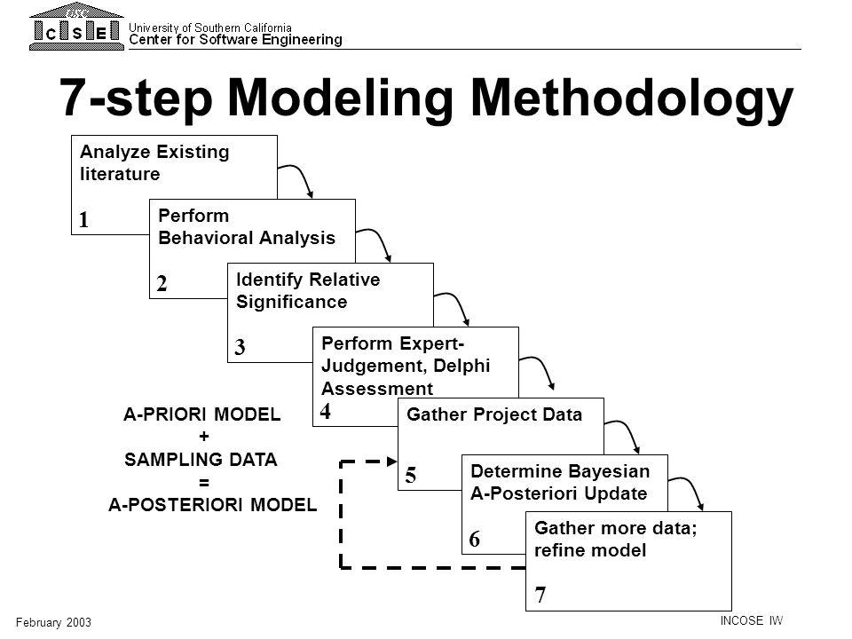 7-step Modeling Methodology