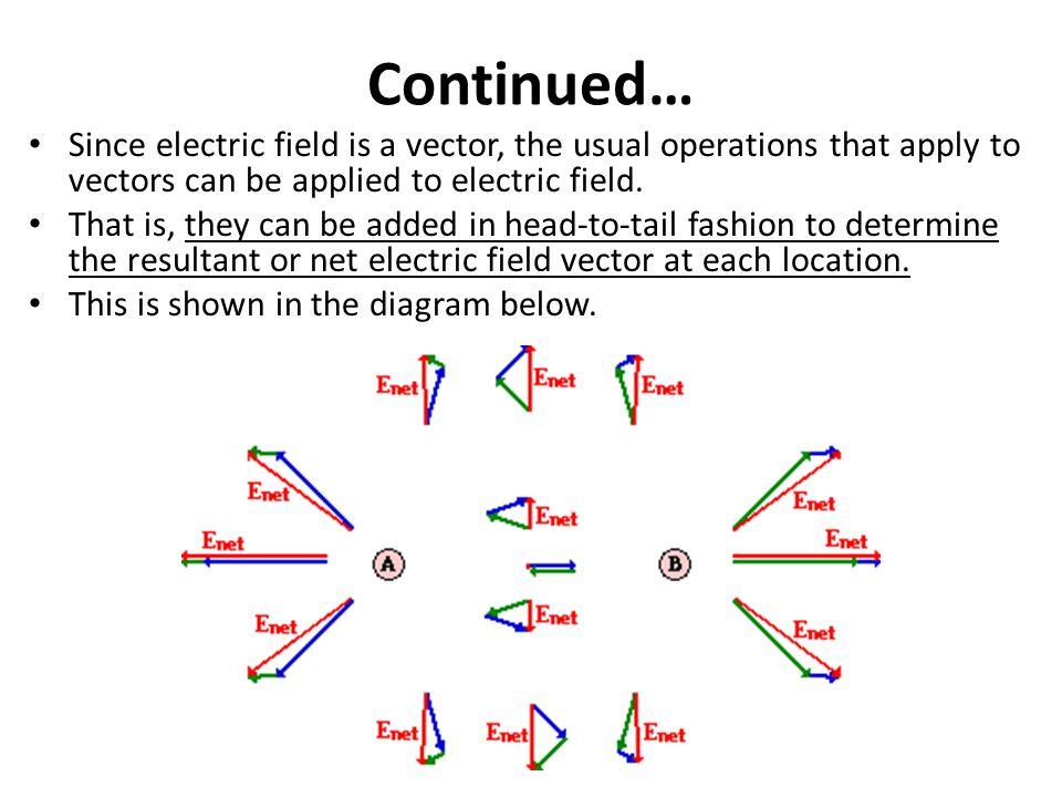Continued… Since electric field is a vector, the usual operations that apply to vectors can be applied to electric field.