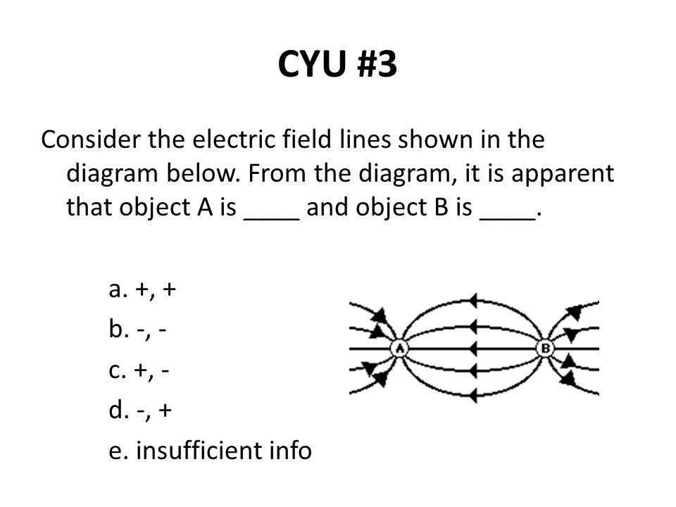 CYU #3 Consider the electric field lines shown in the diagram below. From the diagram, it is apparent that object A is ____ and object B is ____.