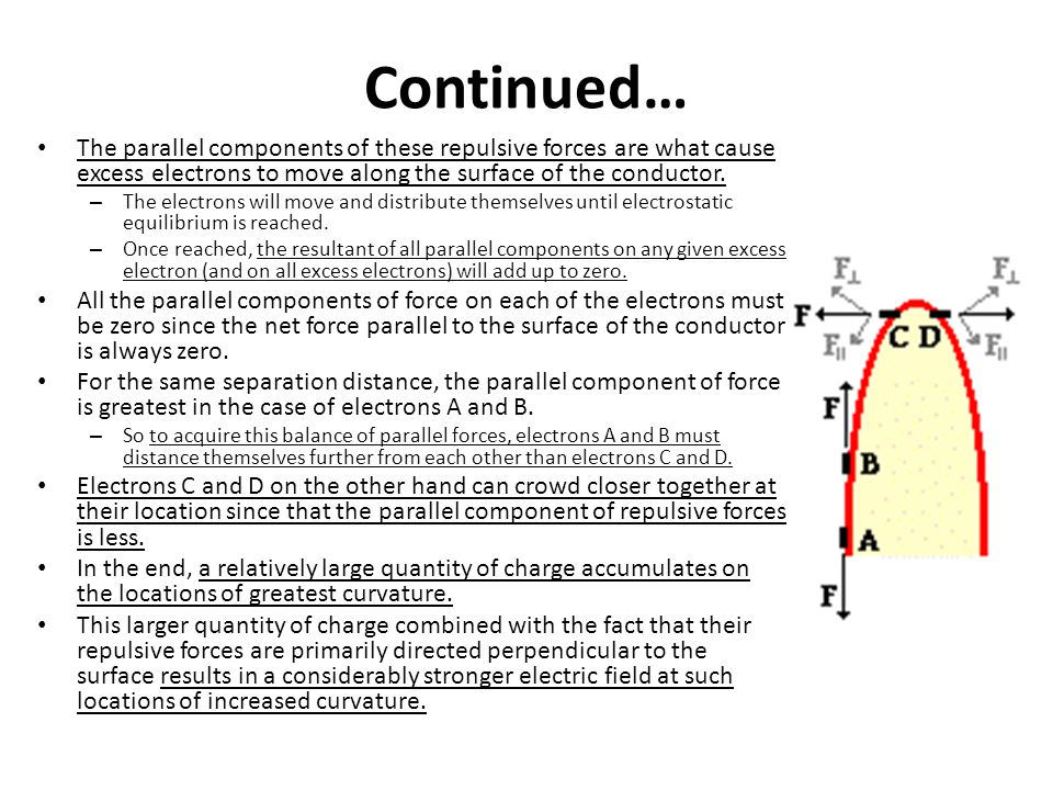 Continued… The parallel components of these repulsive forces are what cause excess electrons to move along the surface of the conductor.