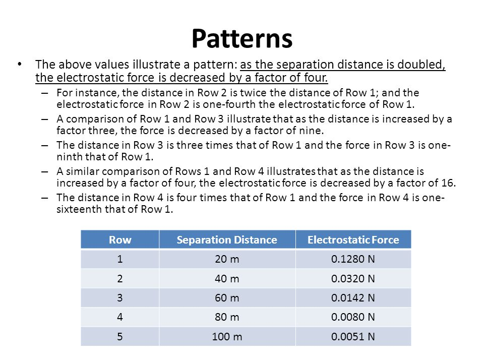 Patterns The above values illustrate a pattern: as the separation distance is doubled, the electrostatic force is decreased by a factor of four.