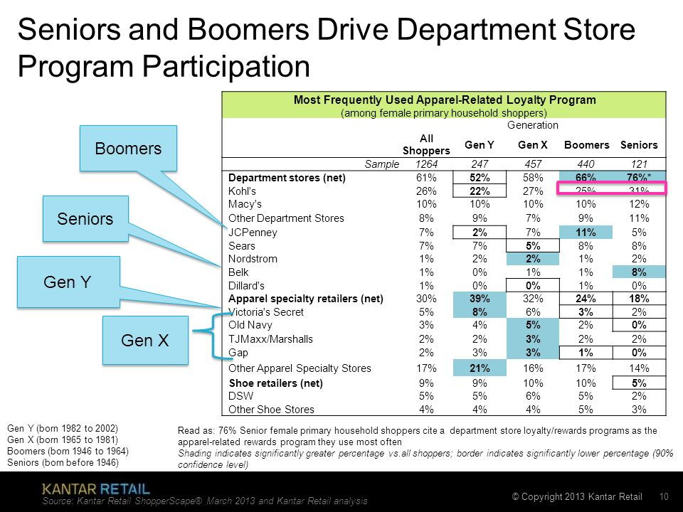 Seniors and Boomers Drive Department Store Program Participation