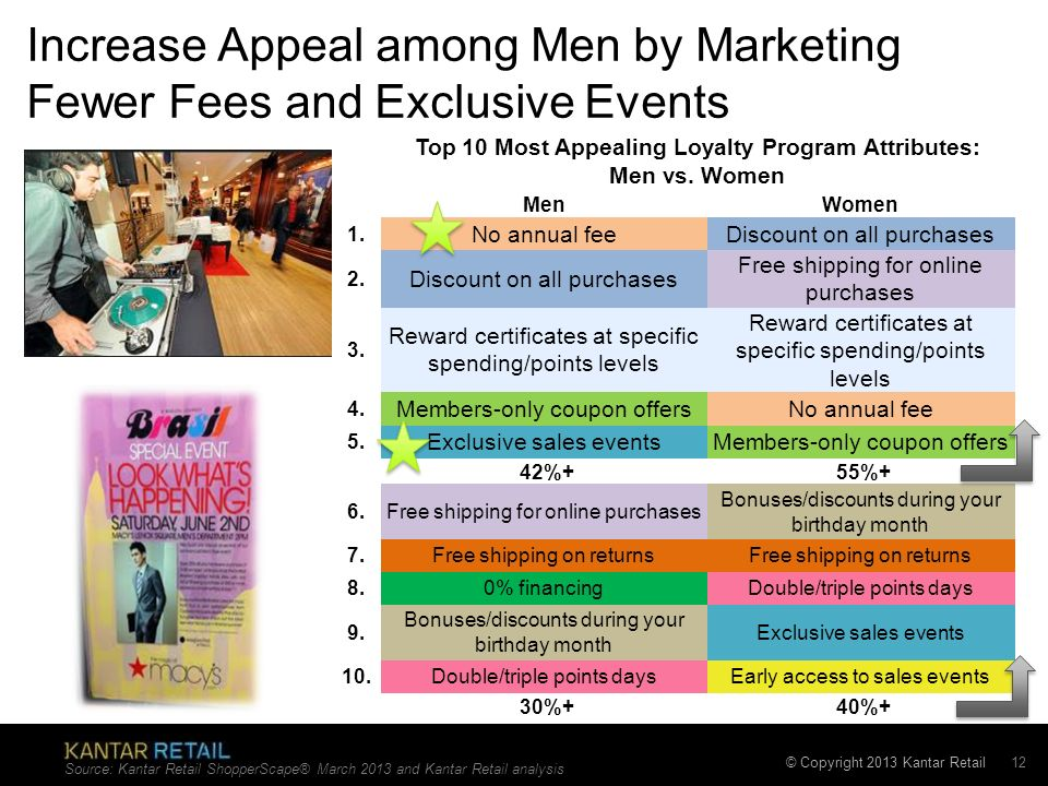 Increase Appeal among Men by Marketing Fewer Fees and Exclusive Events