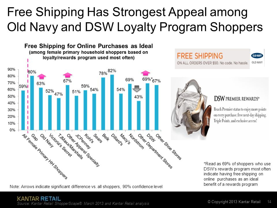 Free Shipping Has Strongest Appeal among Old Navy and DSW Loyalty Program Shoppers