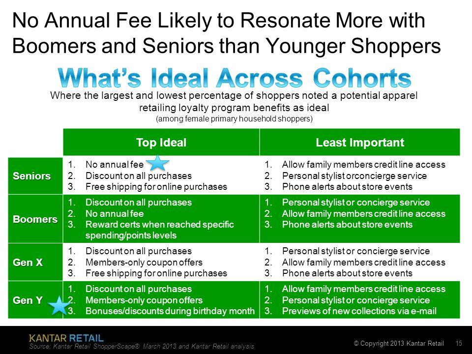 What's Ideal Across Cohorts