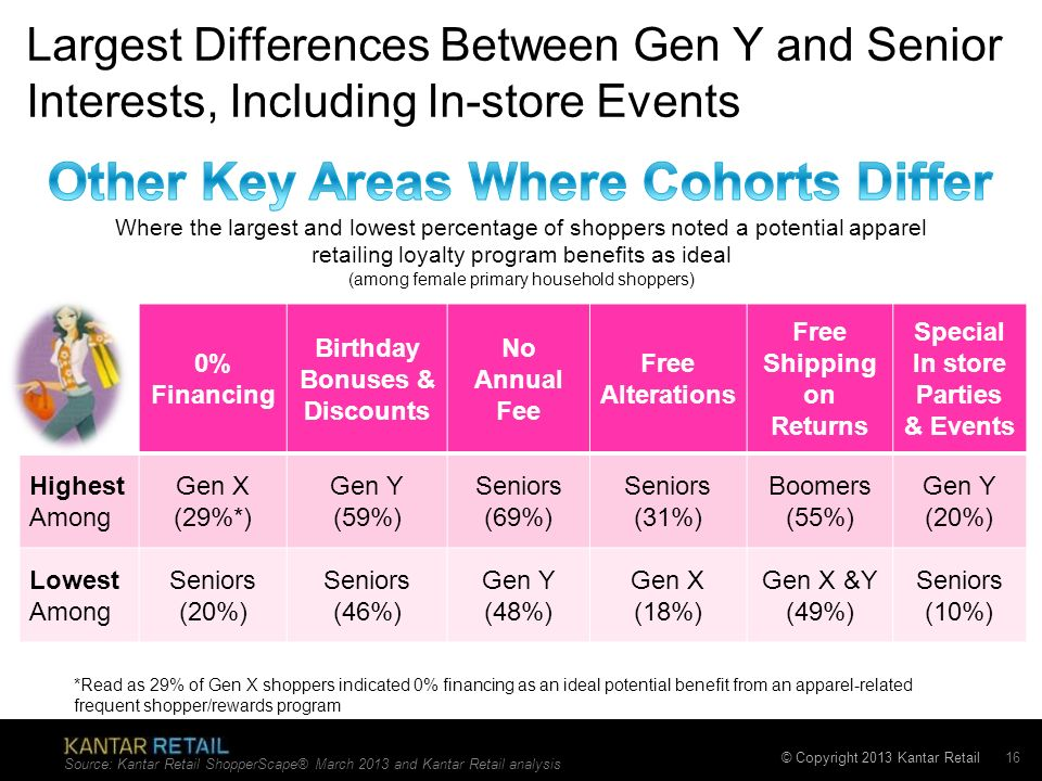 Other Key Areas Where Cohorts Differ