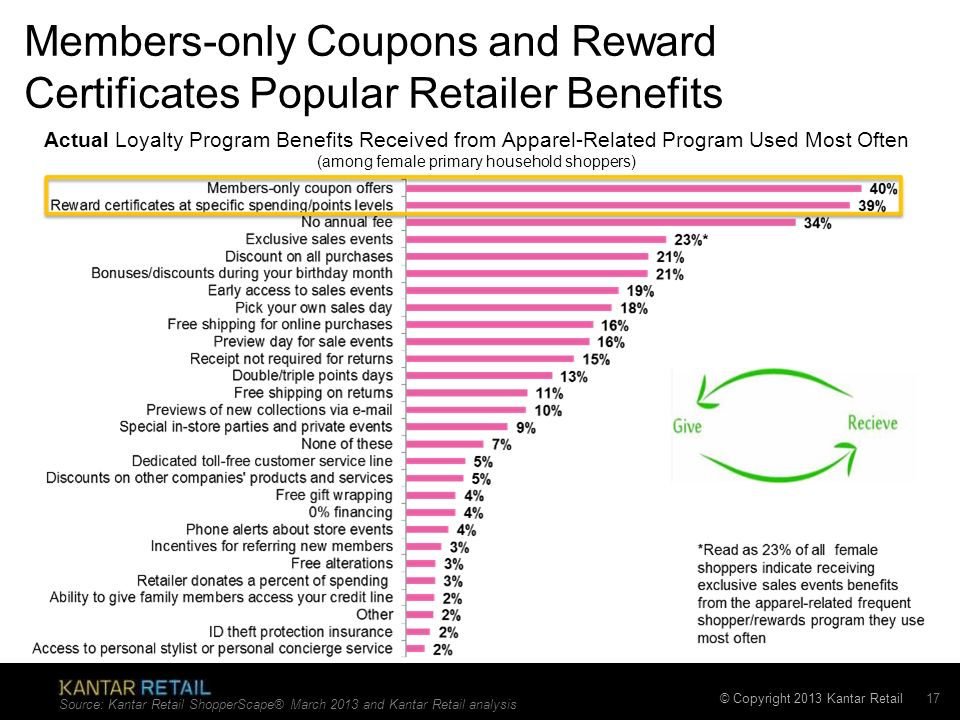 Members-only Coupons and Reward Certificates Popular Retailer Benefits