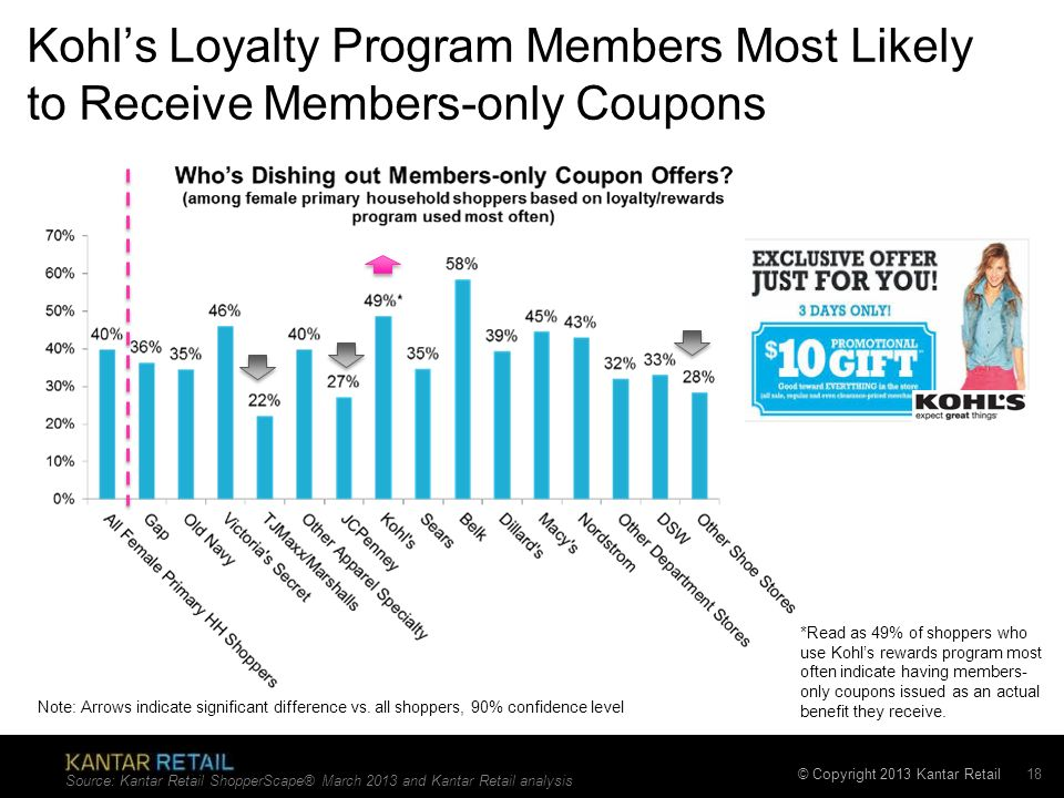 Kohl's Loyalty Program Members Most Likely to Receive Members-only Coupons