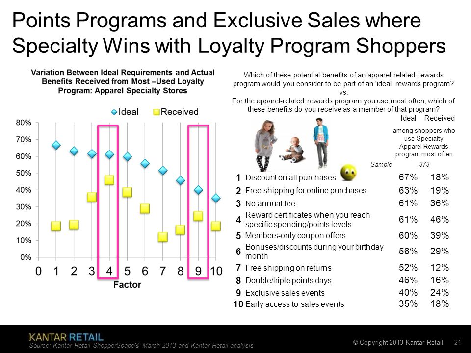 among shoppers who use Specialty Apparel Rewards program most often
