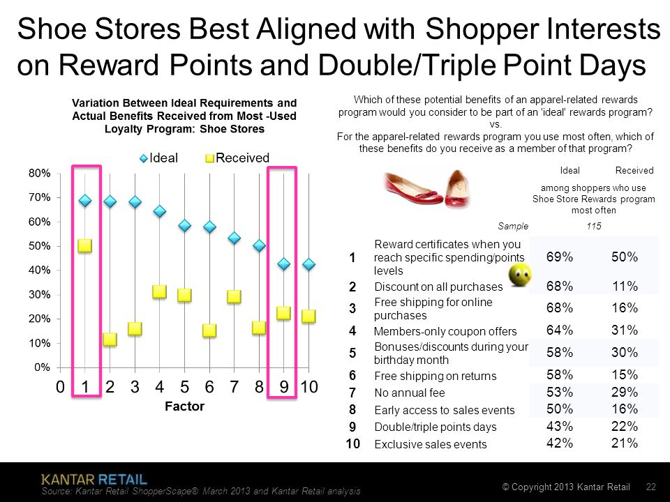 among shoppers who use Shoe Store Rewards program most often