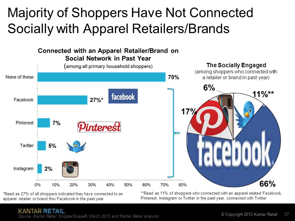 (among shoppers who connected with a retailer or brand in past year)