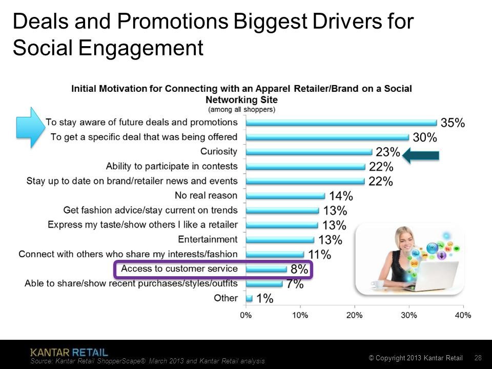 Deals and Promotions Biggest Drivers for Social Engagement